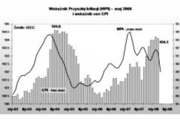 Wskaźnik Przyszłej Inflacji spada, ceny także będą niższe?