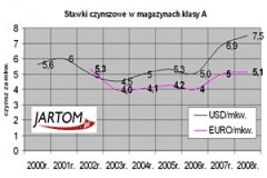 Jartom: czynsze za wynajem magazynów wkrótce spadną