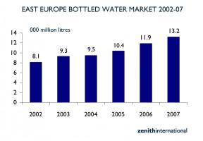 Zdjęcie numer 1 - galeria: Sprzedaż wody butelkowanej w Europie Wschodniej przekracza już 5 mld euro