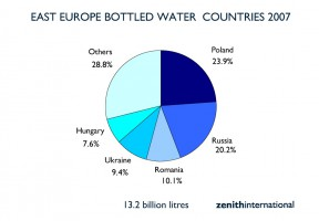 Zdjęcie numer 2 - galeria: Sprzedaż wody butelkowanej w Europie Wschodniej przekracza już 5 mld euro