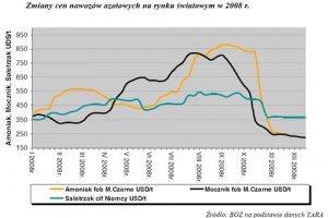 Zdjęcie numer 1 - galeria: Kryzys gazowy nie odwróci światowych tendencji na rynku nawozów