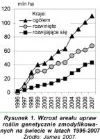 Zdjęcie numer 2 - galeria: Stan upraw roślin genetycznie zmodyfikowanych na świecie i w Polsce