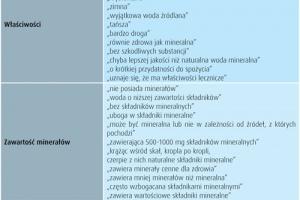 Zdjęcie numer 4 - galeria: Wyobrażenia konsumentów na temat klasyfikacji wód w opakowaniach jednostkowych