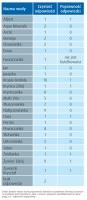 Zdjęcie numer 5 - galeria: Wyobrażenia konsumentów na temat klasyfikacji wód w opakowaniach jednostkowych
