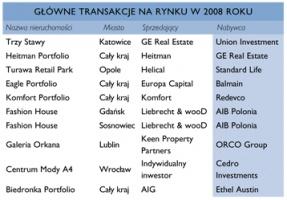 Zdjęcie numer 3 - galeria: Rynek nieruchomości handlowych: Wyniki najsłabsze od czterech lat