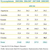 Zdjęcie numer 1 - galeria: KFPZ: Rosja i ukraina - nowi rozgrywający na rynku zbóż