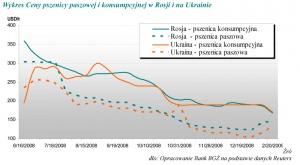 Zdjęcie numer 3 - galeria: KFPZ: Rosja i ukraina - nowi rozgrywający na rynku zbóż