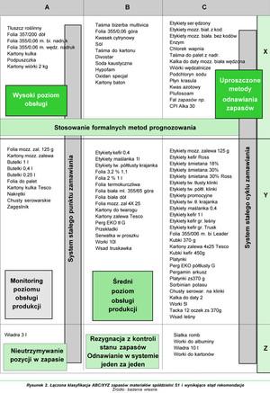 Zdjęcie numer 2 - galeria: Zakres i rola logistyki w przedsiębiorstwach mleczarskich