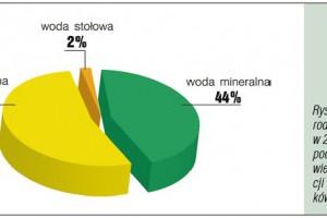Zdjęcie numer 2 - galeria: Konsumpcja wód butelkowanych w Polsce w okresie 2008-2009