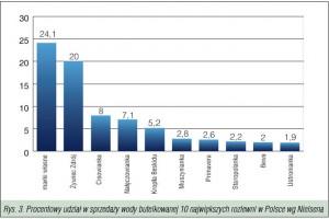 Zdjęcie numer 3 - galeria: Konsumpcja wód butelkowanych w Polsce w okresie 2008-2009