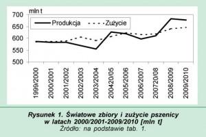 Zdjęcie numer 1 - galeria: Rynek zbóż w ostatnich sezonach i jego projekcja na 2010/2011