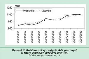 Zdjęcie numer 3 - galeria: Rynek zbóż w ostatnich sezonach i jego projekcja na 2010/2011
