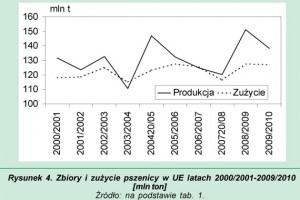 Zdjęcie numer 4 - galeria: Rynek zbóż w ostatnich sezonach i jego projekcja na 2010/2011