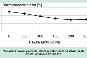 Zdjęcie numer 2 - galeria: Wykorzystanie wyników badań agrotechnicznych do kształtowania jakości ziarna zbóż