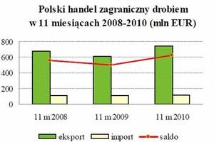 Handel zagraniczny drobiem nadal rośnie