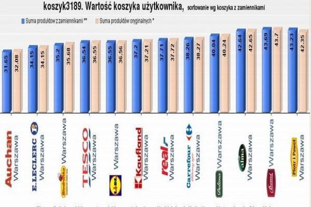 Koszyk Kaczyńskiego: Prezes PiS robiąc zakupy przepłacił o 24 zł!