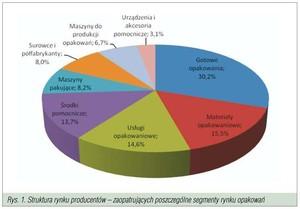 Zdjęcie numer 2 - galeria: Przemysł i rynek opakowań w Polsce w ujęciu makro