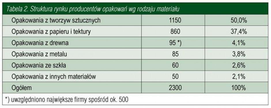 Zdjęcie numer 3 - galeria: Przemysł i rynek opakowań w Polsce w ujęciu makro