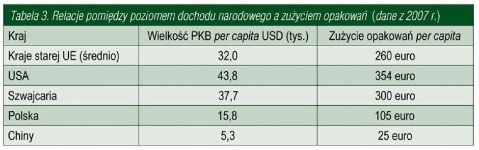 Zdjęcie numer 4 - galeria: Przemysł i rynek opakowań w Polsce w ujęciu makro