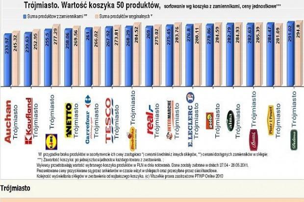Analiza cen w sklepach: Netto najtańsze wśród dyskontów