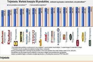 Koszyk cenowy: Ceny w sklepach convenience stabilne