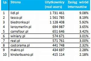 Zdjęcie numer 1 - galeria: Strona sieci Lidl częściej odwiedzana niż Biedronki, Tesco, czy Carrefoura