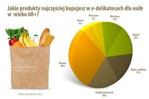 Seniorzy coraz częściej korzystają z internetowych sklepów spożywczych