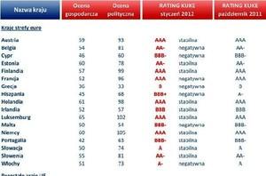 KUKE ogłasza nowy rating. Zobacz do jakich krajów można bezpiecznie eksportować