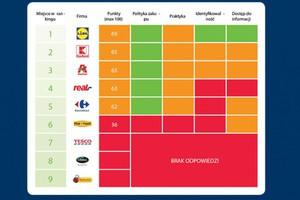 Lidl i Kaufland wypadły najlepiej w rankingu Greenpeace