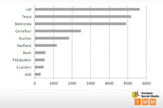 Lidl zwycięża z Tesco. Handlowy ranking popularności sklepów