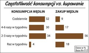 Zdjęcie numer 1 - galeria: Sondaż: Polacy najlepiej rozpoznają markę Sokołów