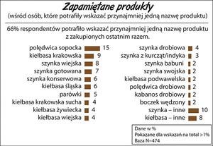Zdjęcie numer 3 - galeria: Sondaż: Polacy najlepiej rozpoznają markę Sokołów