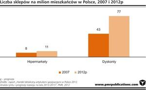 Zdjęcie numer 1 - galeria: Biedronka, Lidl, Netto i Aldi napędzają rynek spożywczy w Polsce. Jego wartość to ponad 230 mld zł