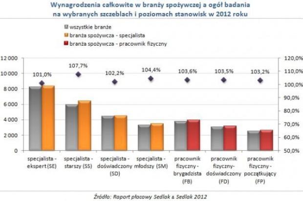 Branża spożywcza wyprzedza inne pod względem poziomu wynagrodzeń