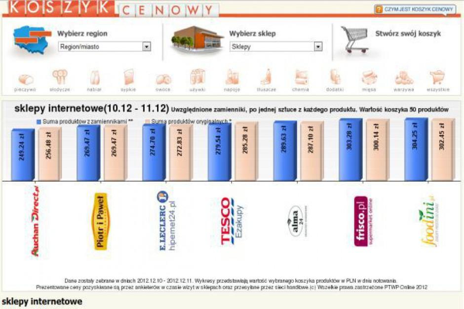 Koszyk cen: Najtańsze zakupy w e-sklepach od 269 zł za 50 produktów
