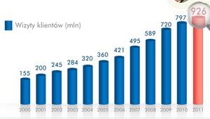 Zdjęcie numer 1 - galeria: Sklepy Biedronki odwiedzi w 2012 r. ponad miliard klientów