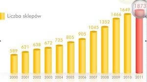 Zdjęcie numer 3 - galeria: Sklepy Biedronki odwiedzi w 2012 r. ponad miliard klientów