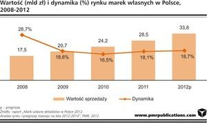 Zdjęcie numer 1 - galeria: Polacy kupią w 2012 r. produkty pod marką własną za prawie 34 mld zł