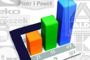Ranking: Biedronka ciągle na czele, ale traci dotychczasową przewagę cenową