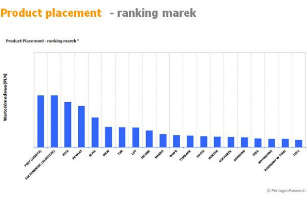 Rynek Product Placement w lutym był wart 17,1 mln zł