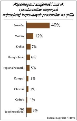 Zdjęcie numer 2 - galeria: Raport: Polacy kupują produkty grillowe. Czym się kierują?