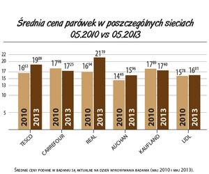 Zdjęcie numer 3 - galeria: Raport: Zmiany na rynku parówek