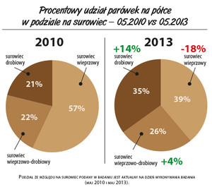 Zdjęcie numer 4 - galeria: Raport: Zmiany na rynku parówek