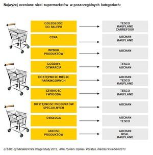 Zdjęcie numer 1 - galeria: Od sieci hipermarketów konsumenci oczekują dużego wyboru produktów i niskich cen