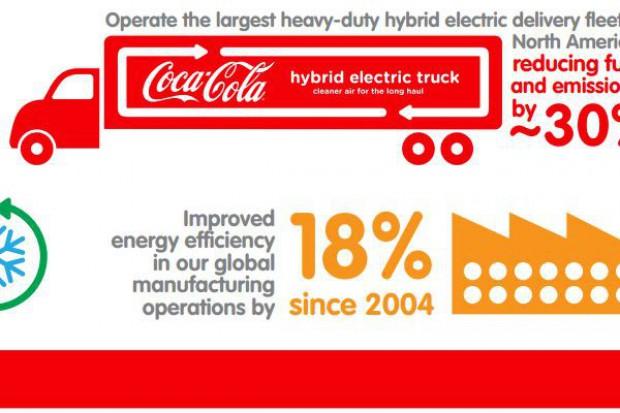 Coca-Cola ograniczy zużycie wody i emisję CO2 o 25 proc.