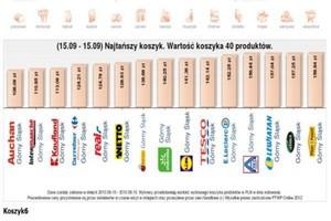Koszyk cen: Auchan, Intermarche i Kaufland najtańsze