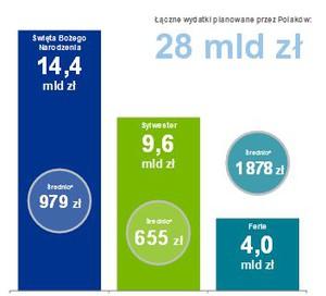 Zdjęcie numer 2 - galeria: Polacy wydadzą 28 mld zł na święta, Sylwestra oraz wyjazdy zimowe - raport KPMG