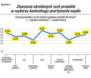 Zdjęcie numer 2 - galeria: Jakie wędliny kupują Polacy? - raport firmy Regis