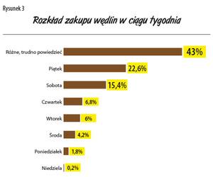 Zdjęcie numer 3 - galeria: Jakie wędliny kupują Polacy? - raport firmy Regis