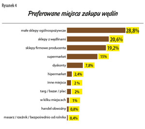 Zdjęcie numer 4 - galeria: Jakie wędliny kupują Polacy? - raport firmy Regis